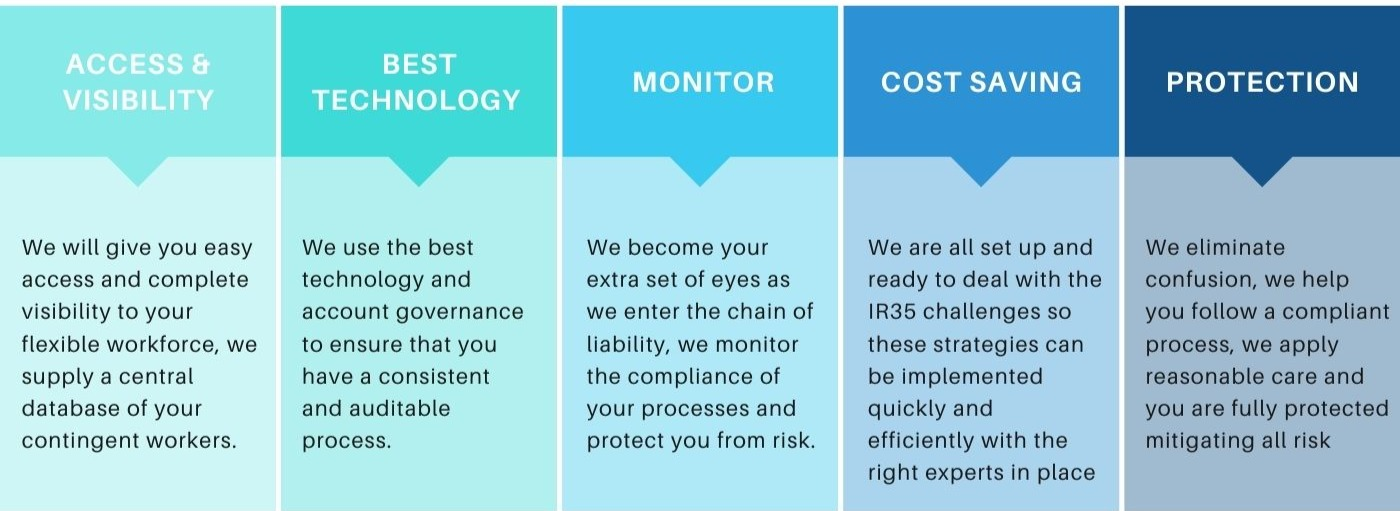 a list of what our solutions can do for you on a blue chart